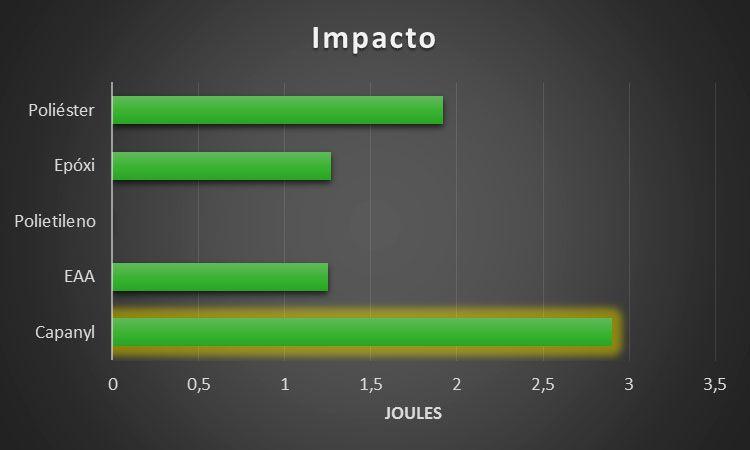 grafico-impacto-compressor