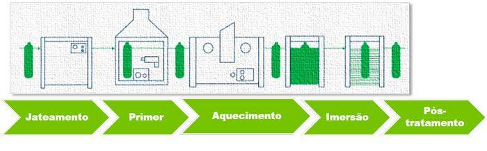 processo-imersao-compressor